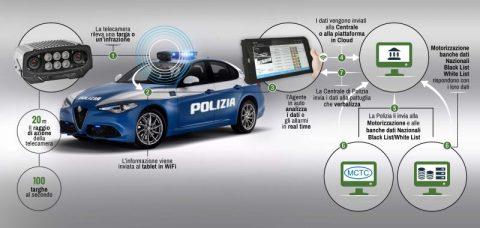 """""""Plate Check"""" contro la circolazione illegale dei veicoli"""